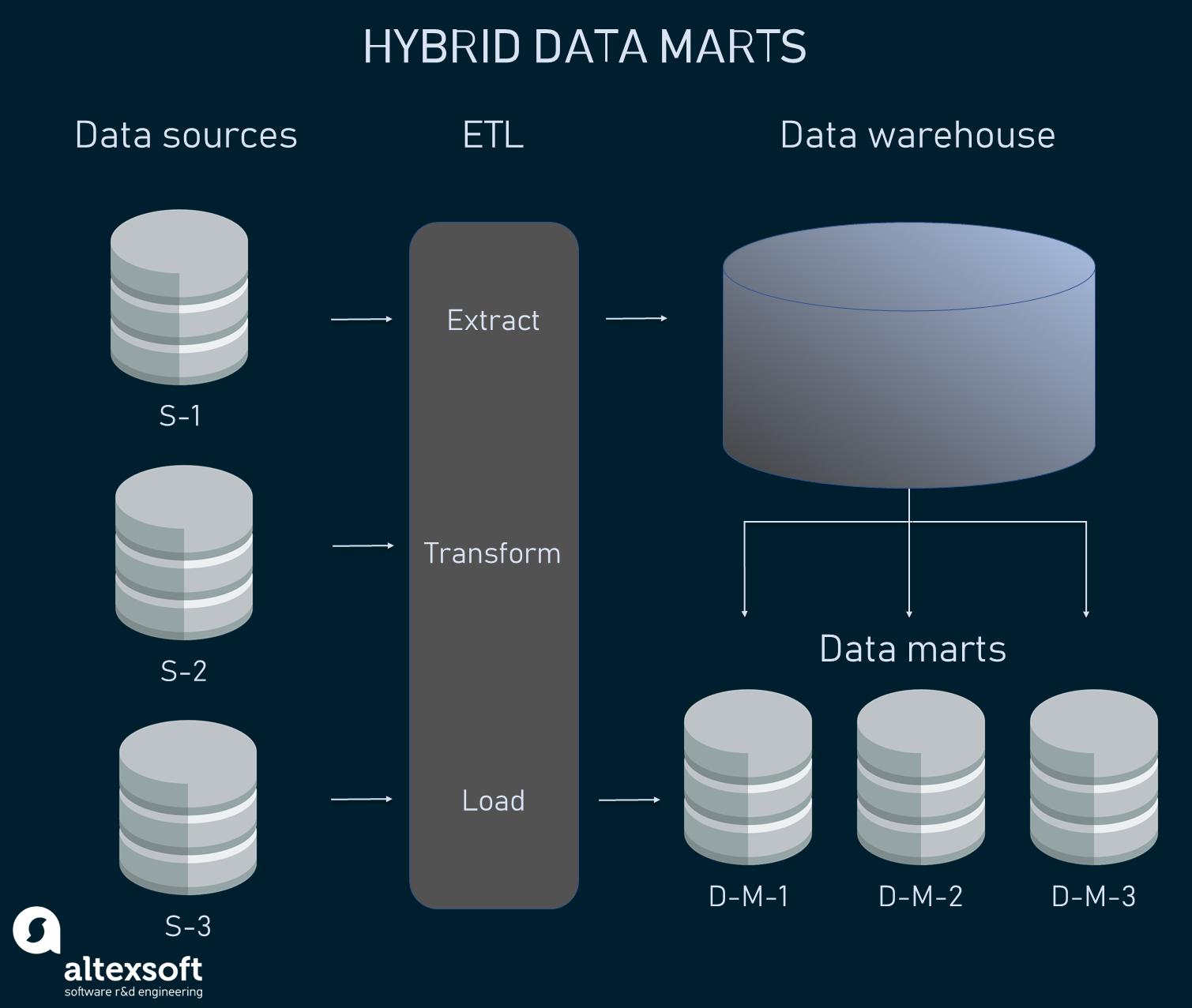 Hybrid data marts