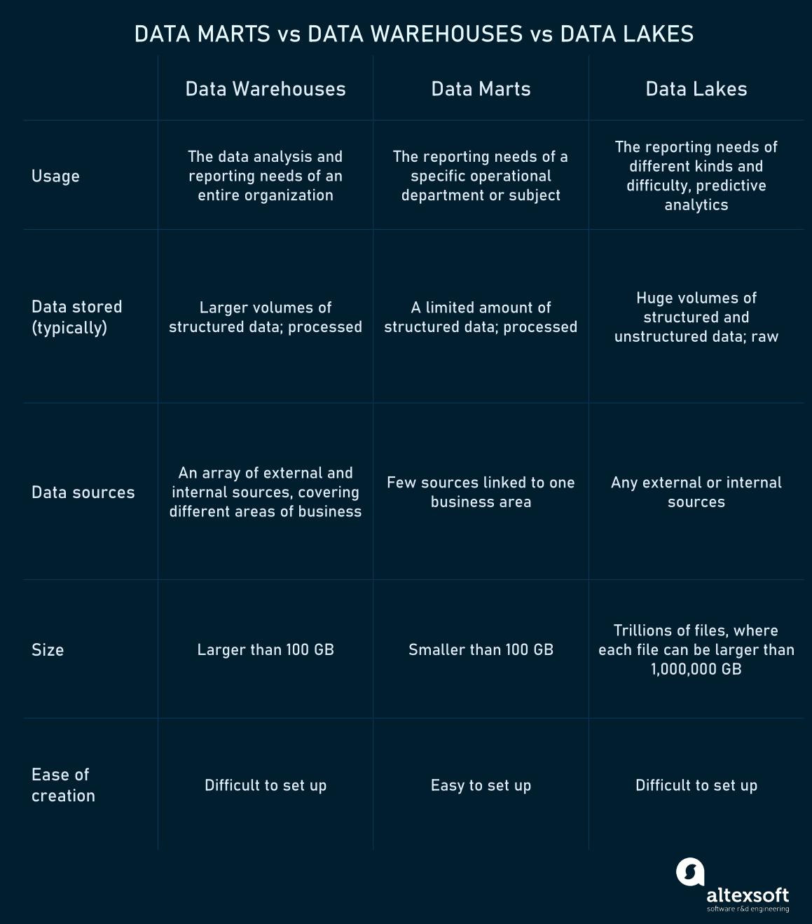 Key differences between data marts, data warehouses, and data lakes