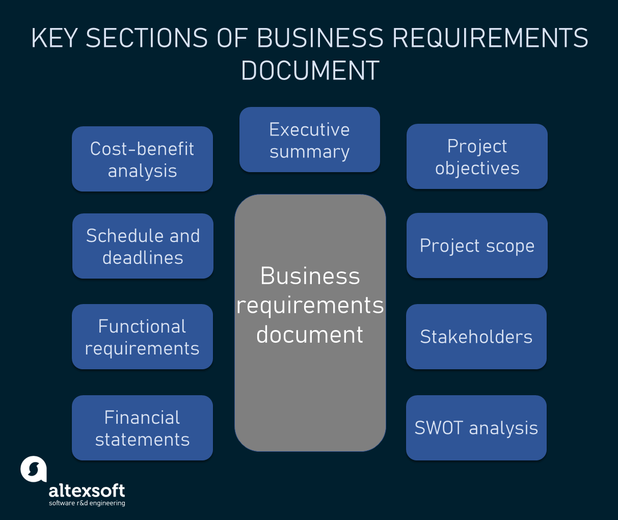 Key sections of a business requirements document