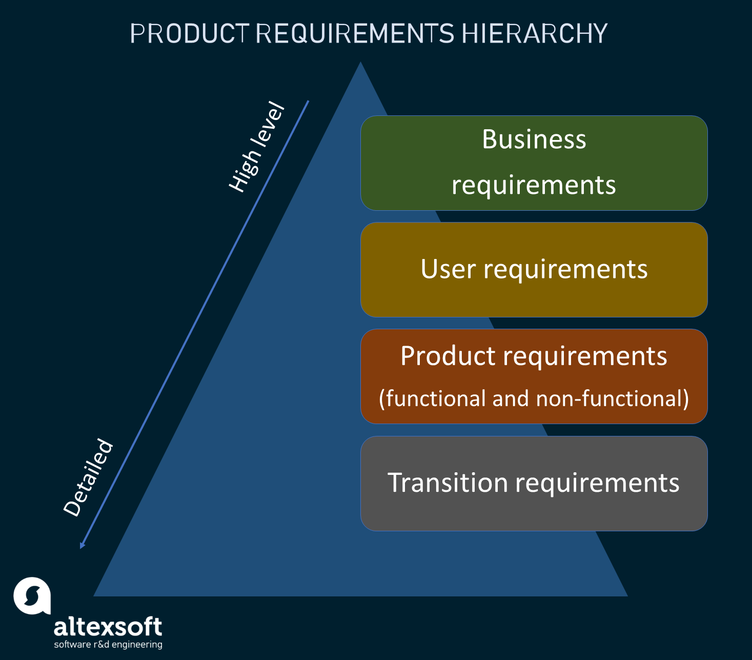 Product requirements classification schema