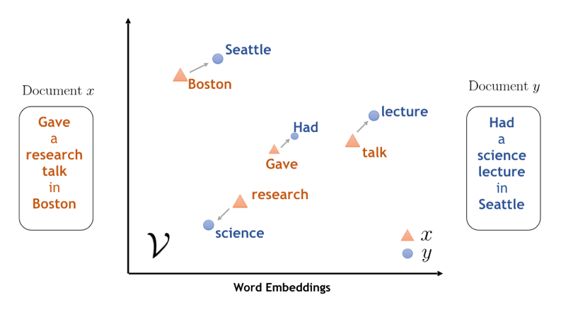 Semantically similar words are aligned in word embeddings of Document x and y Source: IBM