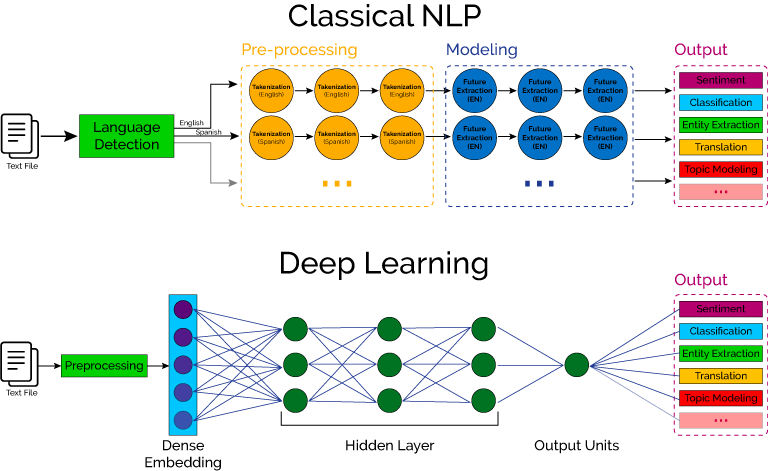 Statistical NLP vs deep learning