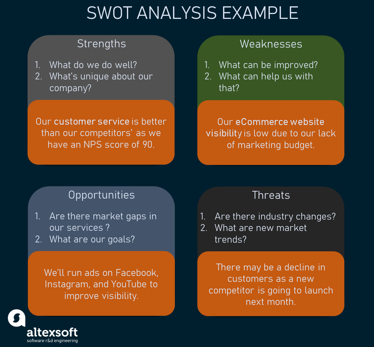 SWOT analysis on the example of an eCommerce shop