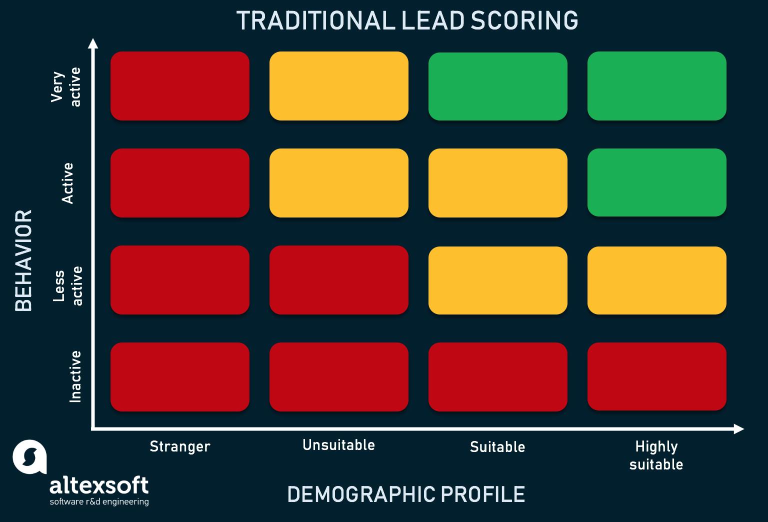traditional lead scoring