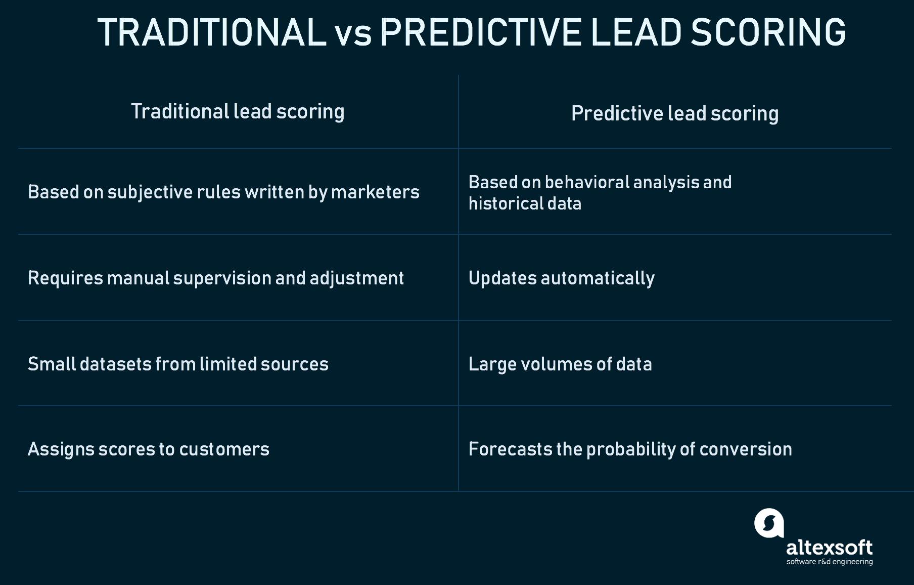 traditonal vs predictive lead scoring