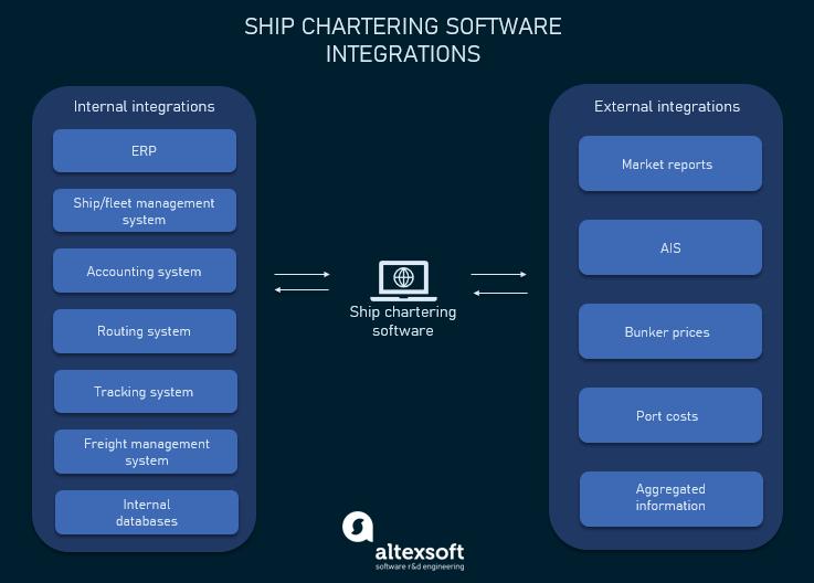 chartering software integrations