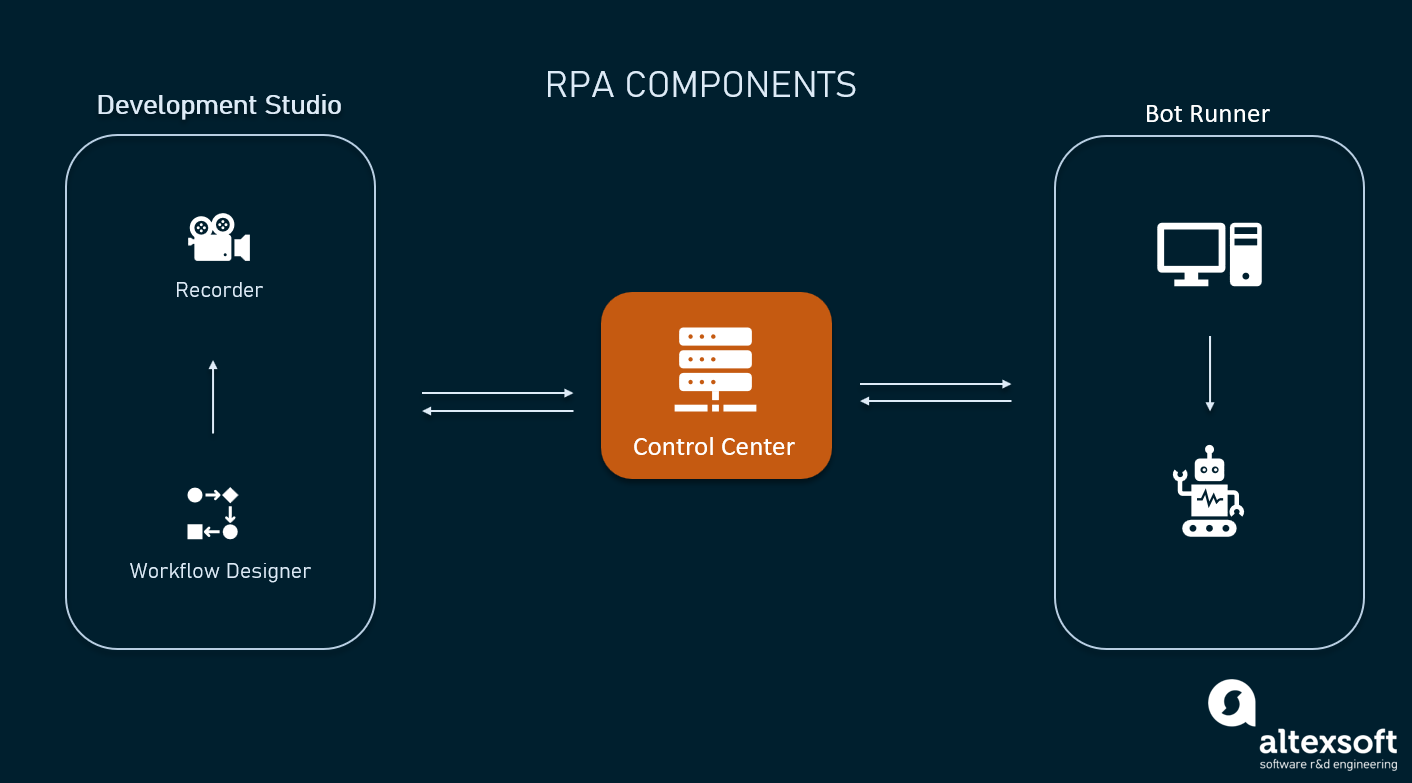 RPA tool components