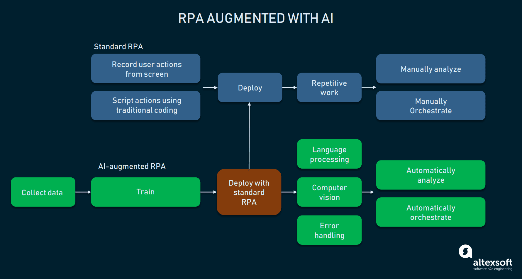 Standard RPA implementation can be augmented with additional AI-driven capabilities.