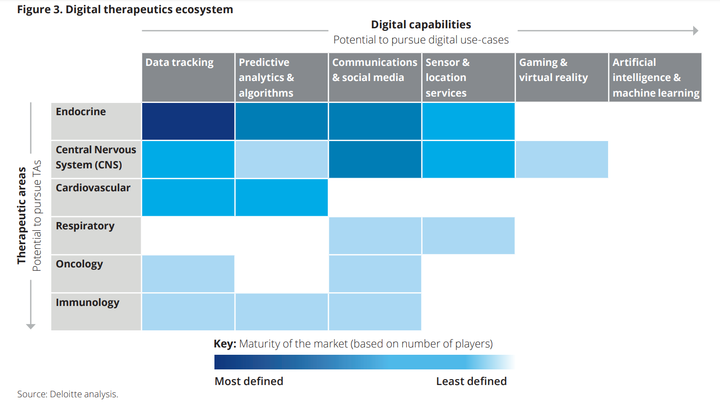 Opportunities the digital therapeutics landscape offers