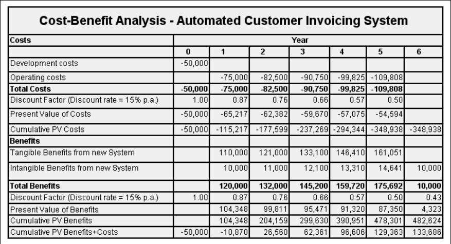 The example of the cost-benefit analysis carried out for the development of a new automated invoicing system
