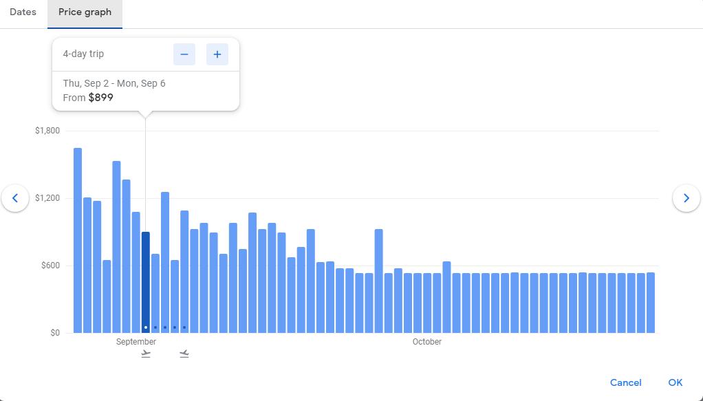 Google Flight's price graph