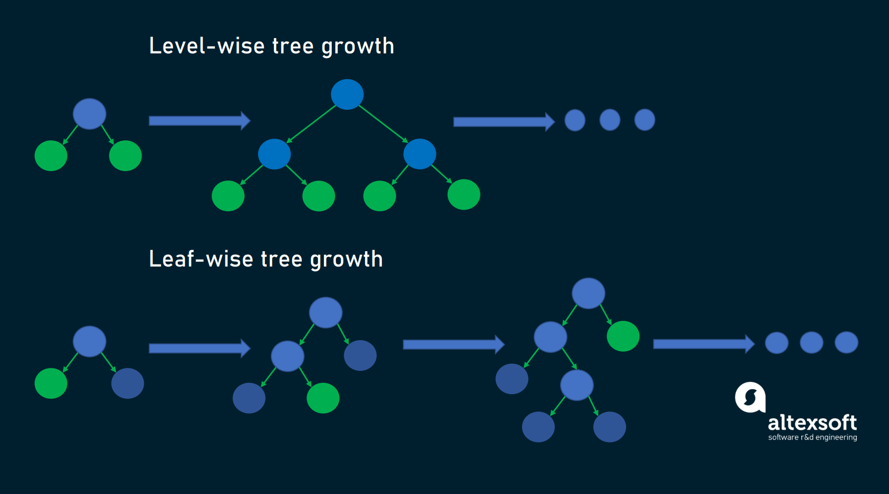 level-wise tree growth vs lead-wise tree growth