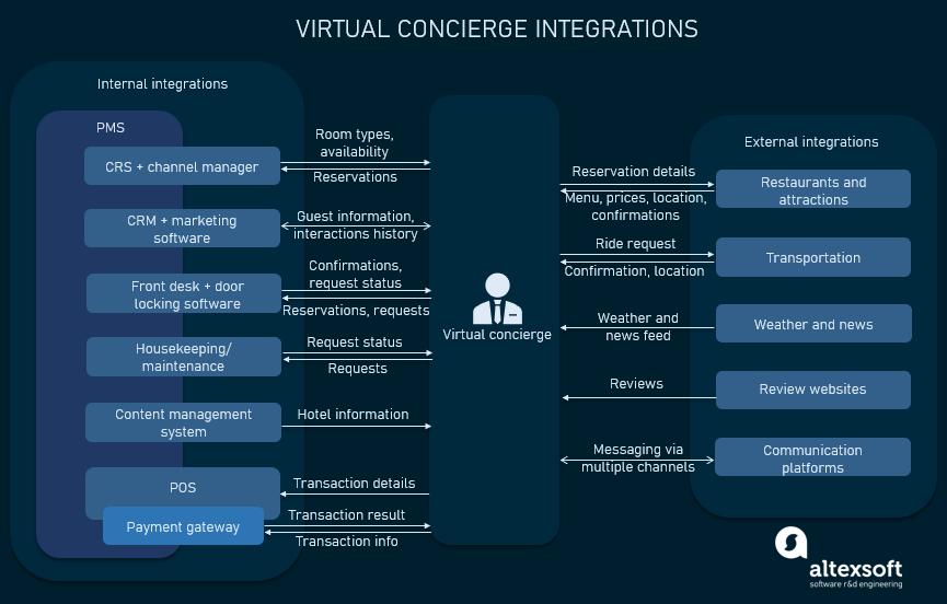 virtual concierge integrations