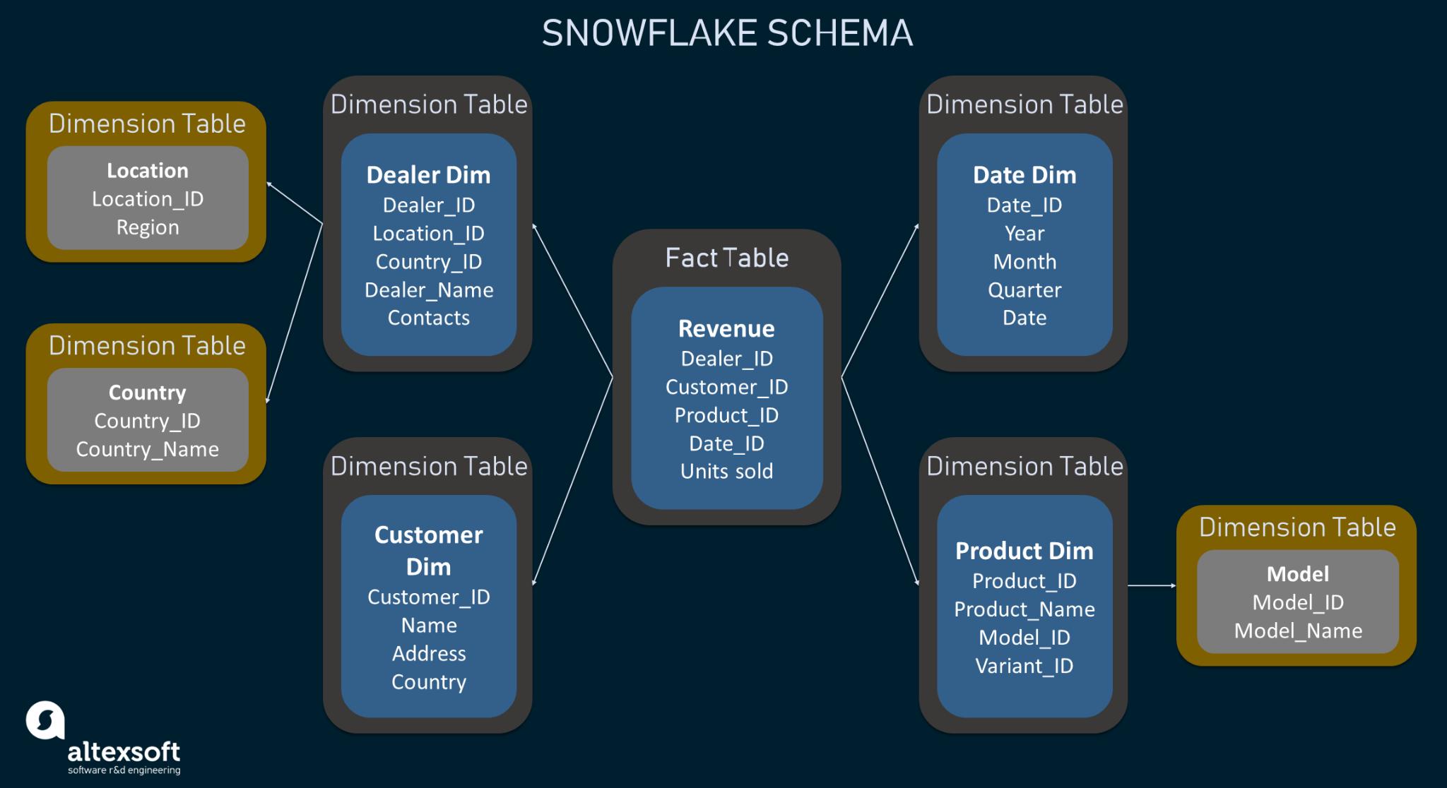 The example of snowflake schema