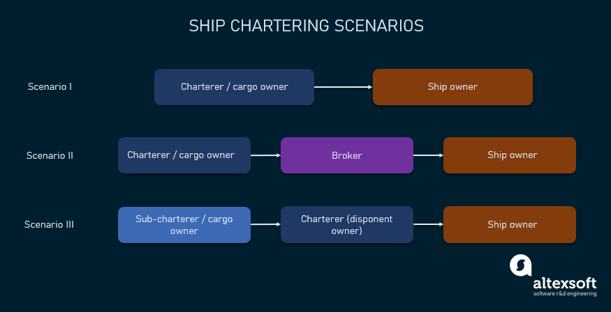 ship chartering scenarios