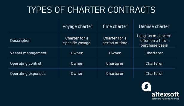 types of charter contracts