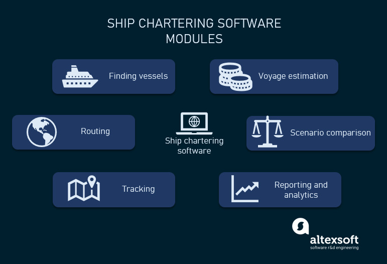 modules of ship chartering software