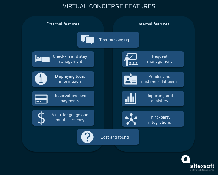 virtual concierge features