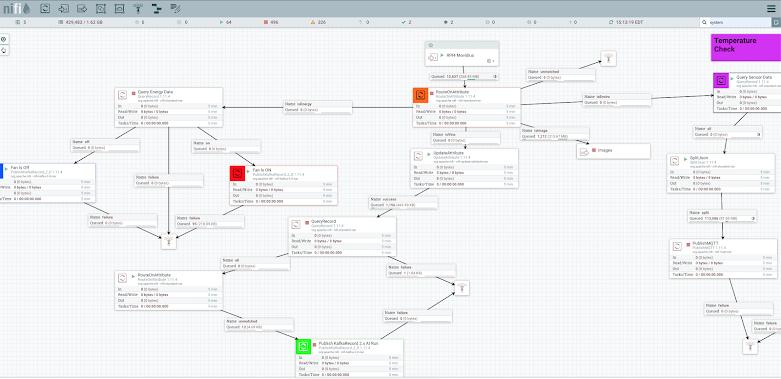 Cloudera data flow management interface