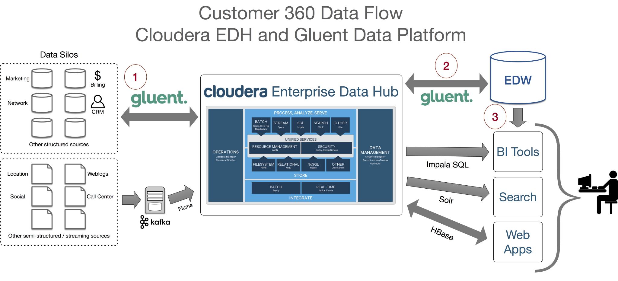 Cloudera Data hub