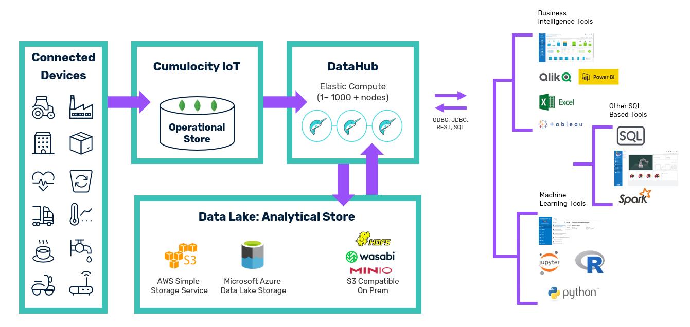 Cumulocity IoT Data Hub