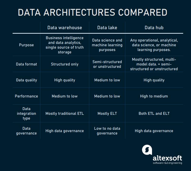Data architectures comparison table