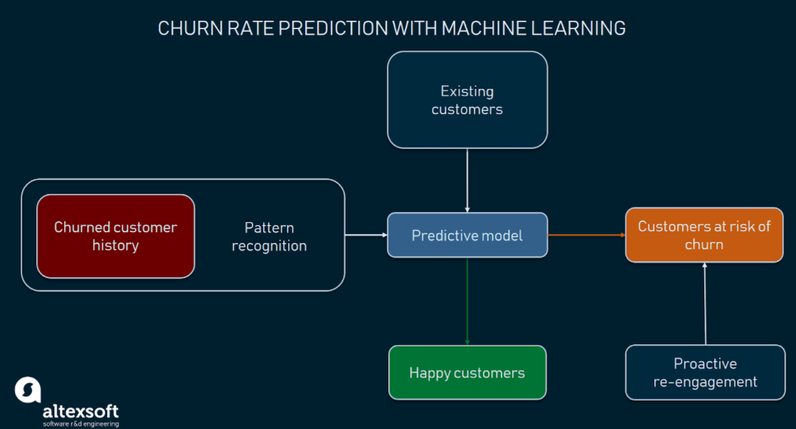 Detecting customers at risk of churn helps take measures in advance.