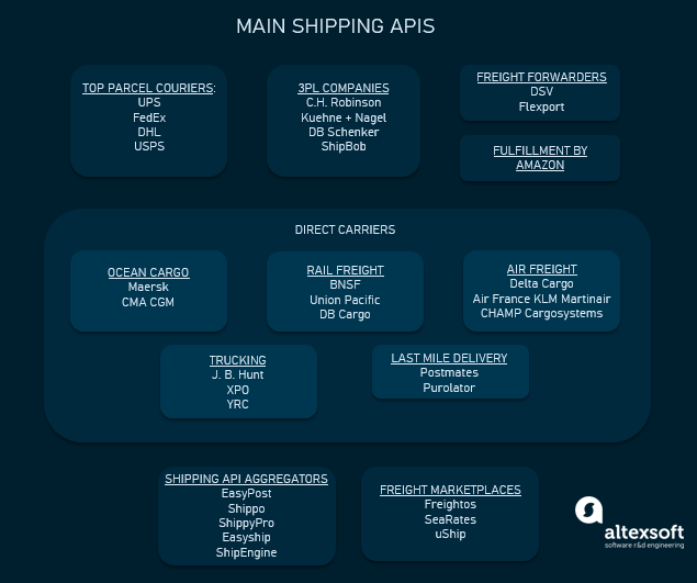 groups of shipping APIs providers