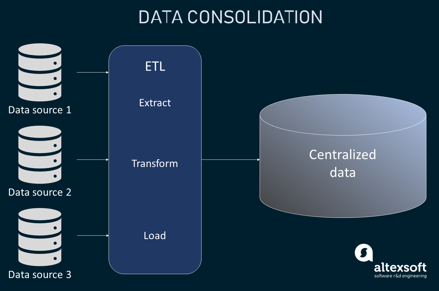 How data consolidation works
