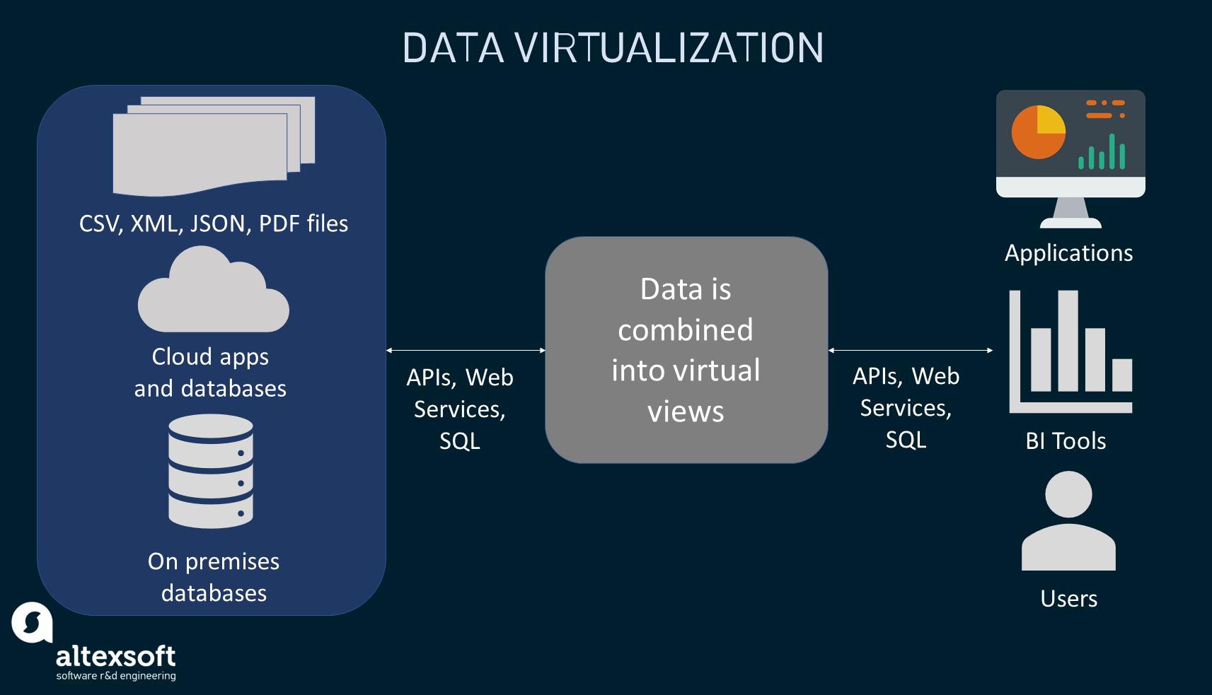 How data virtualization works
