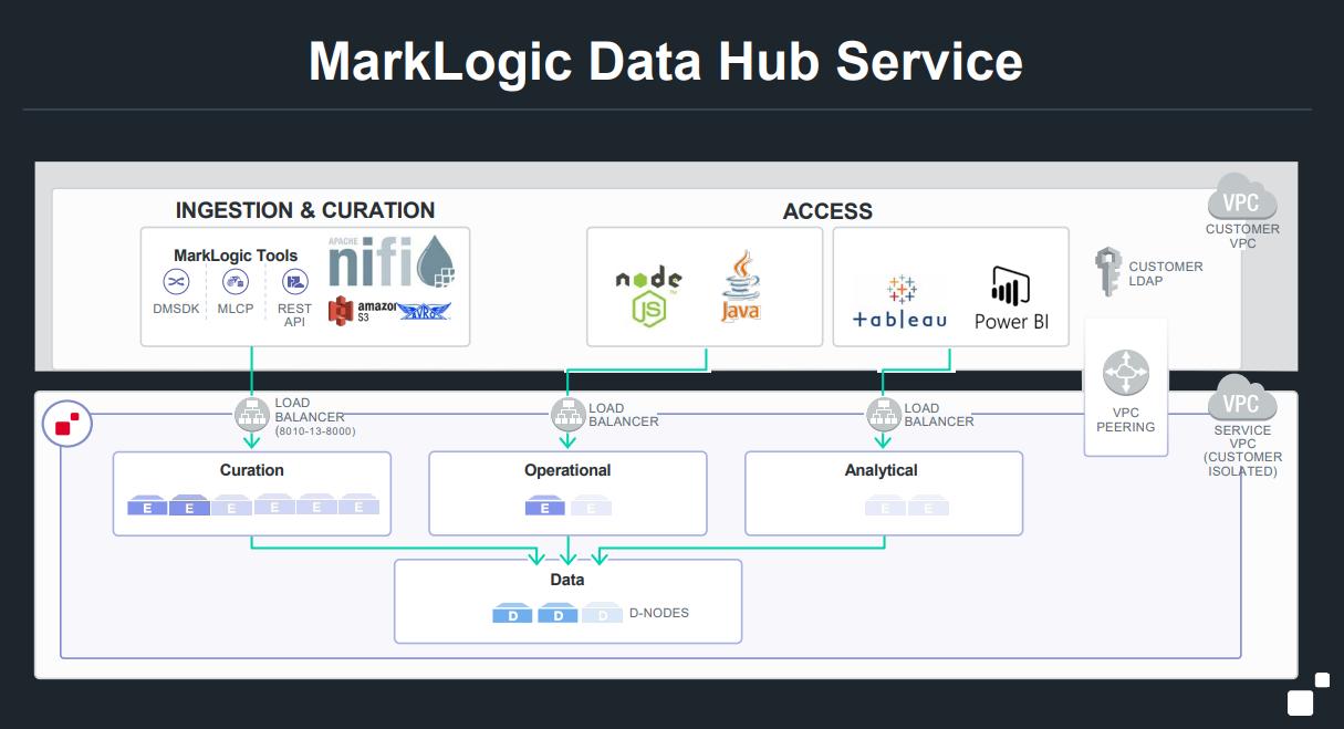 MarkLogic Data Hub Architecture
