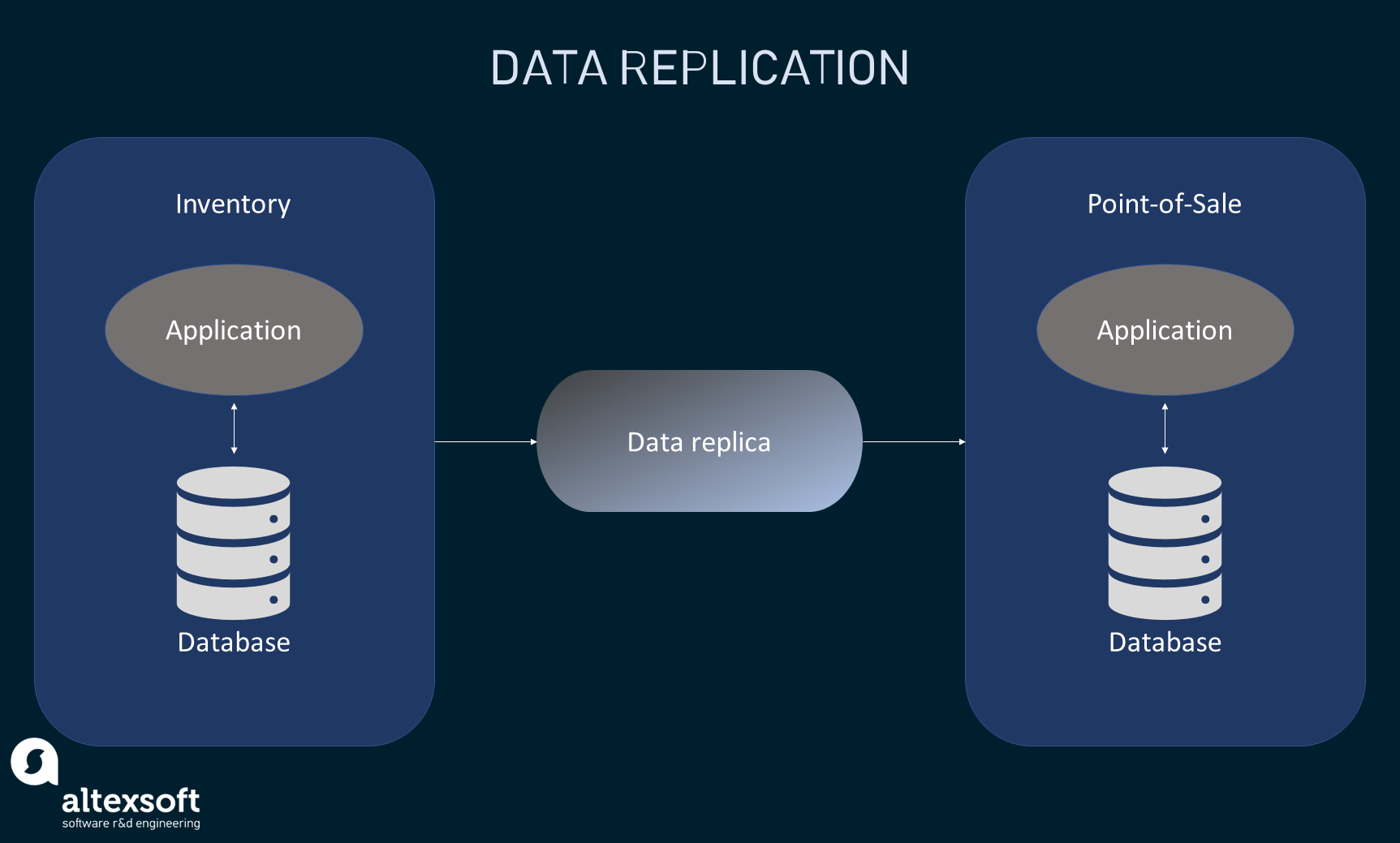 Inventory data is replicated to the point-of-sale database
