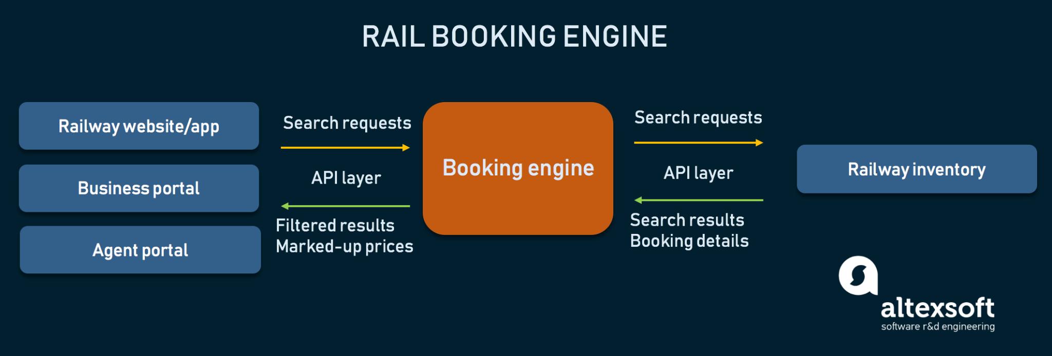 rail booking engine