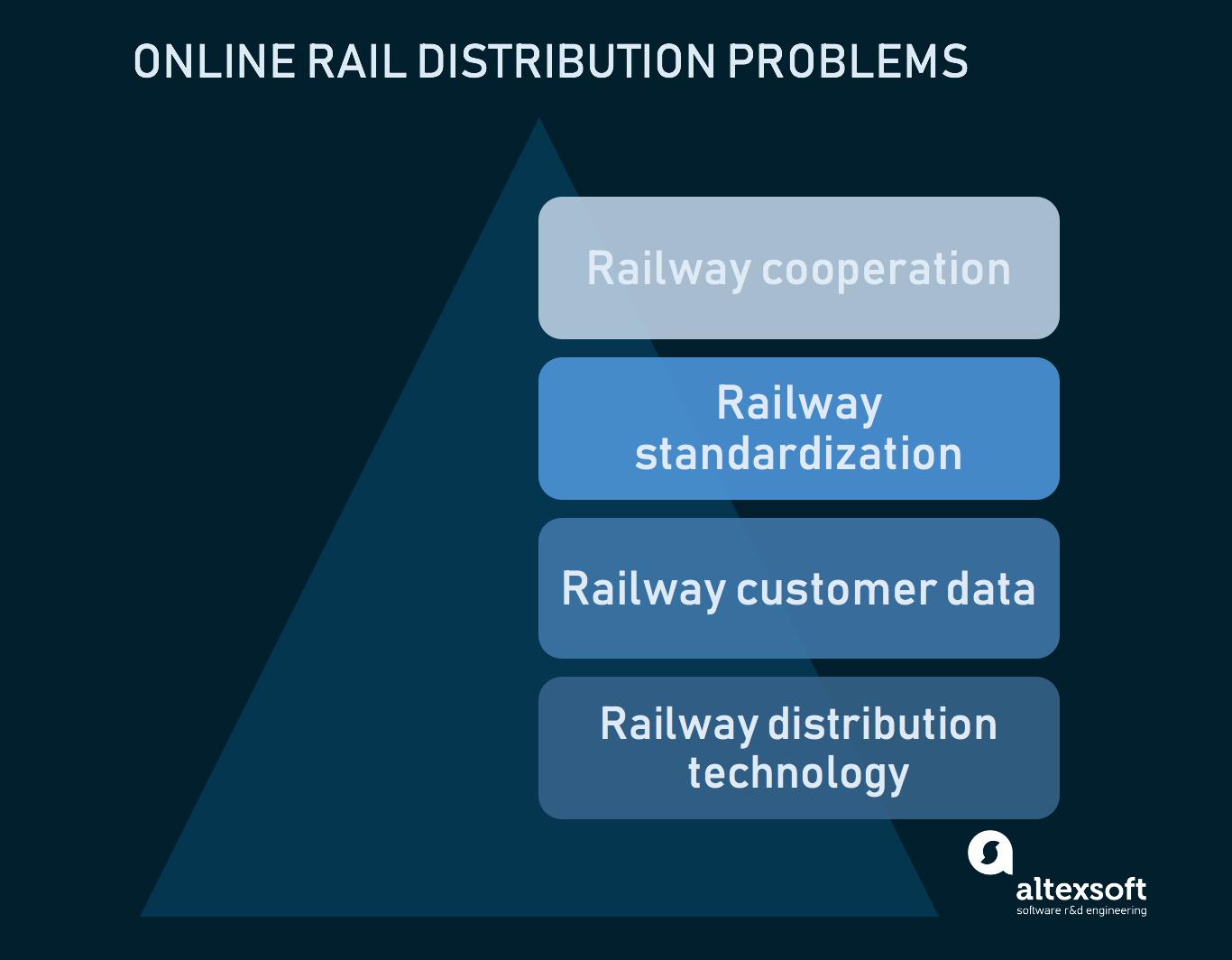 rail distribution problems
