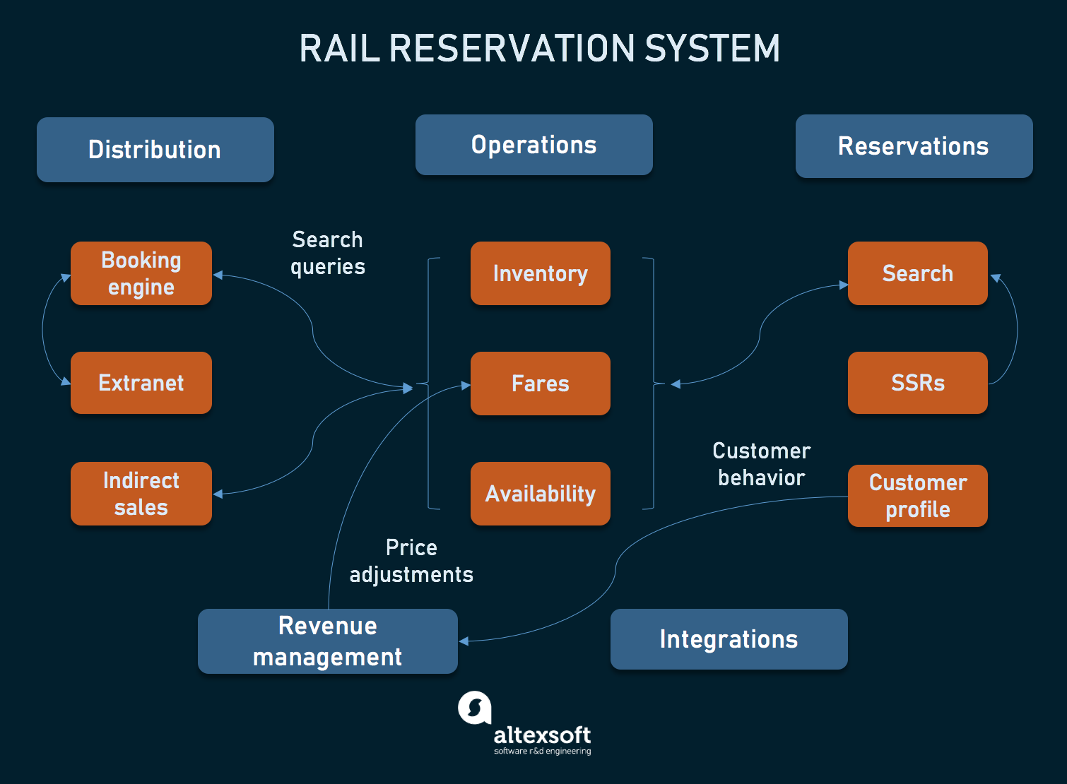 Rail reservation system modules and their connections