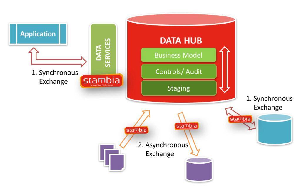 Stambia Data hub