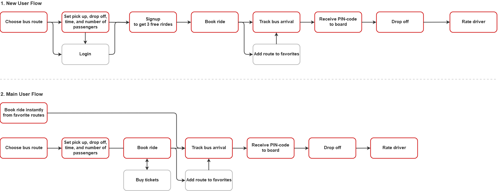 User flow examples for Niftie