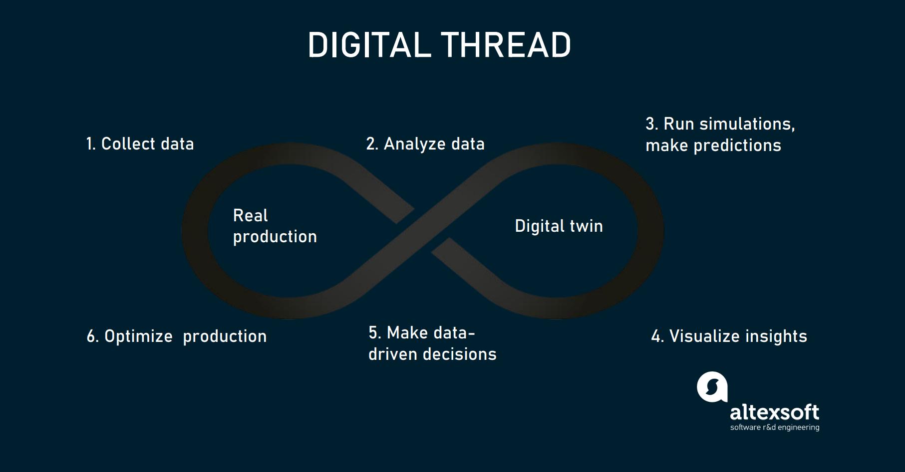 Digital thread