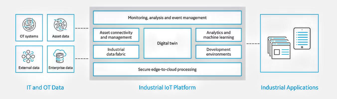 Predix IoT platform