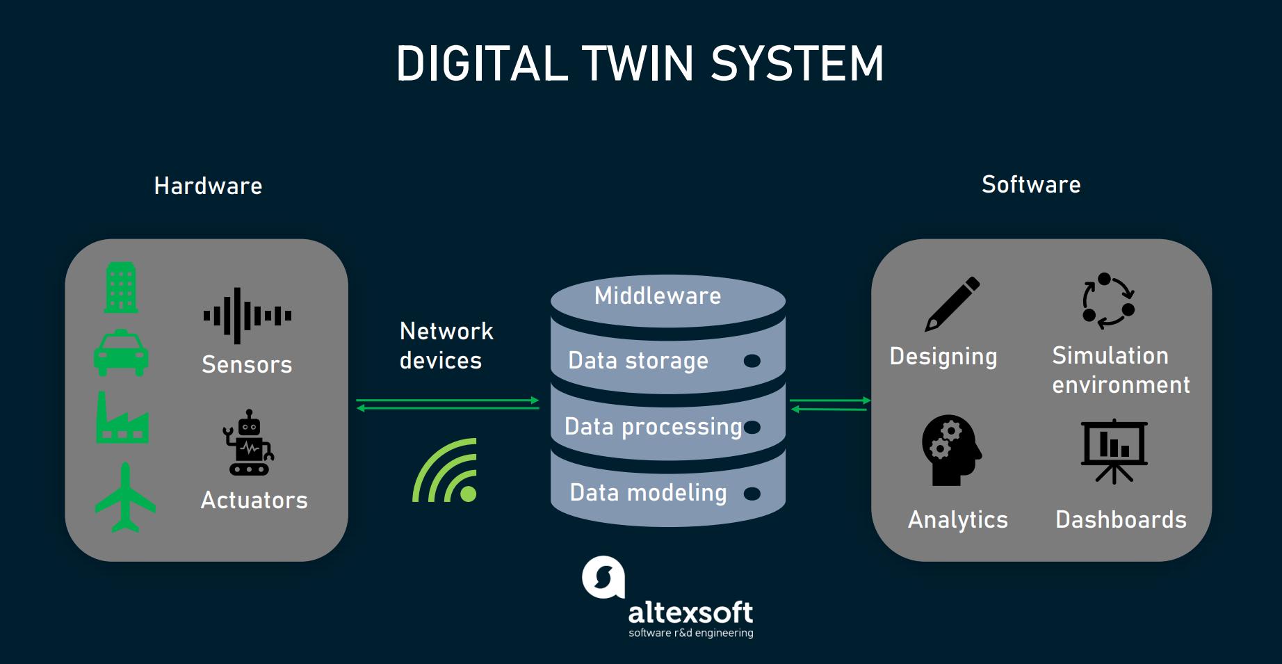 Digital twin system