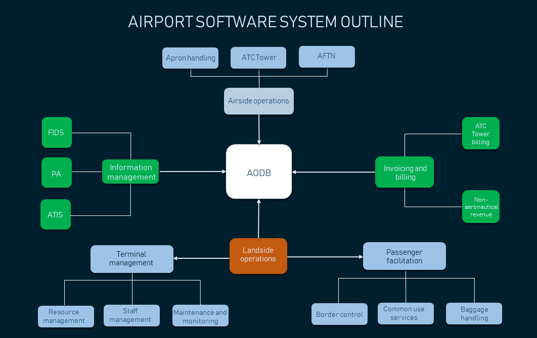 AODB stores data crucial to the functioning of the airport