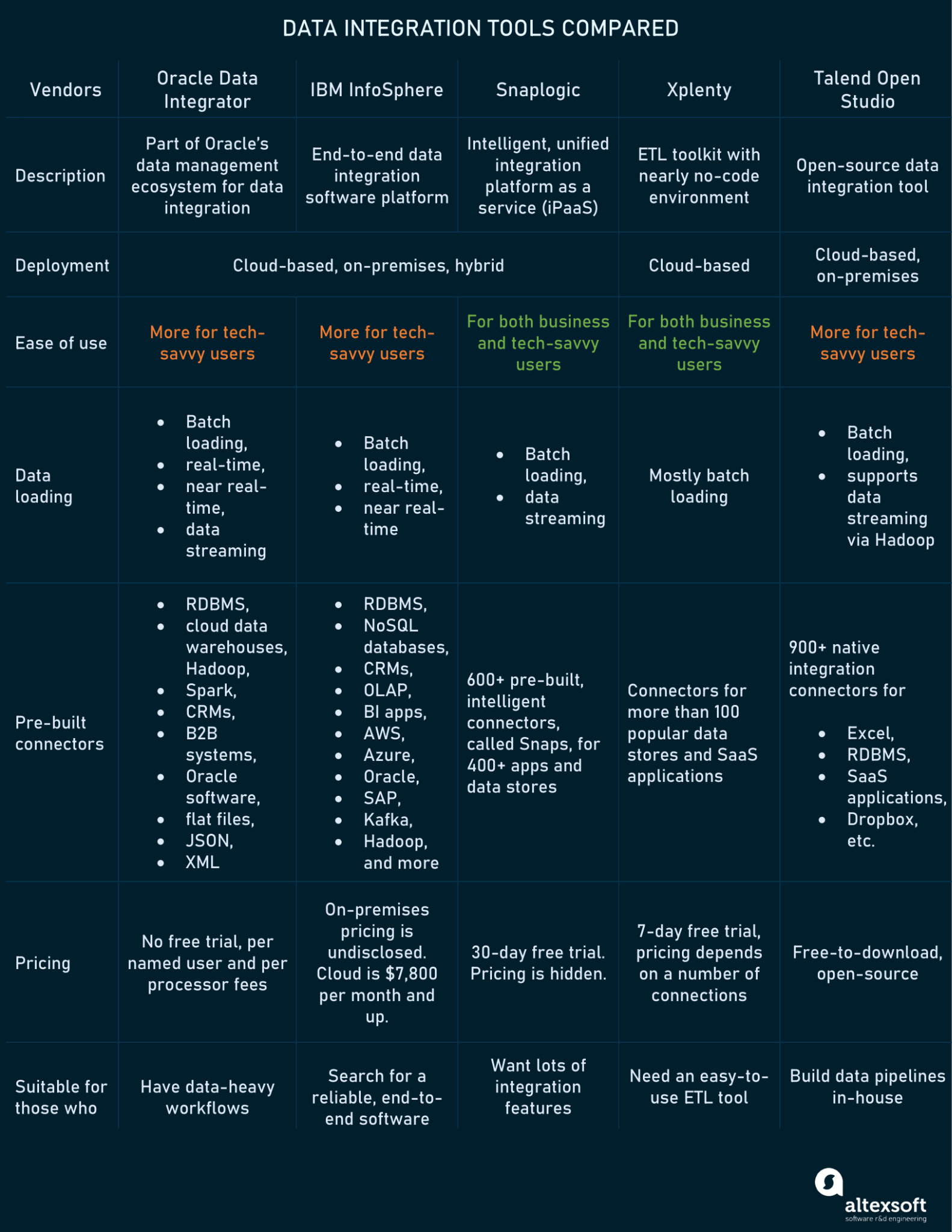 Comparison of data integration tools