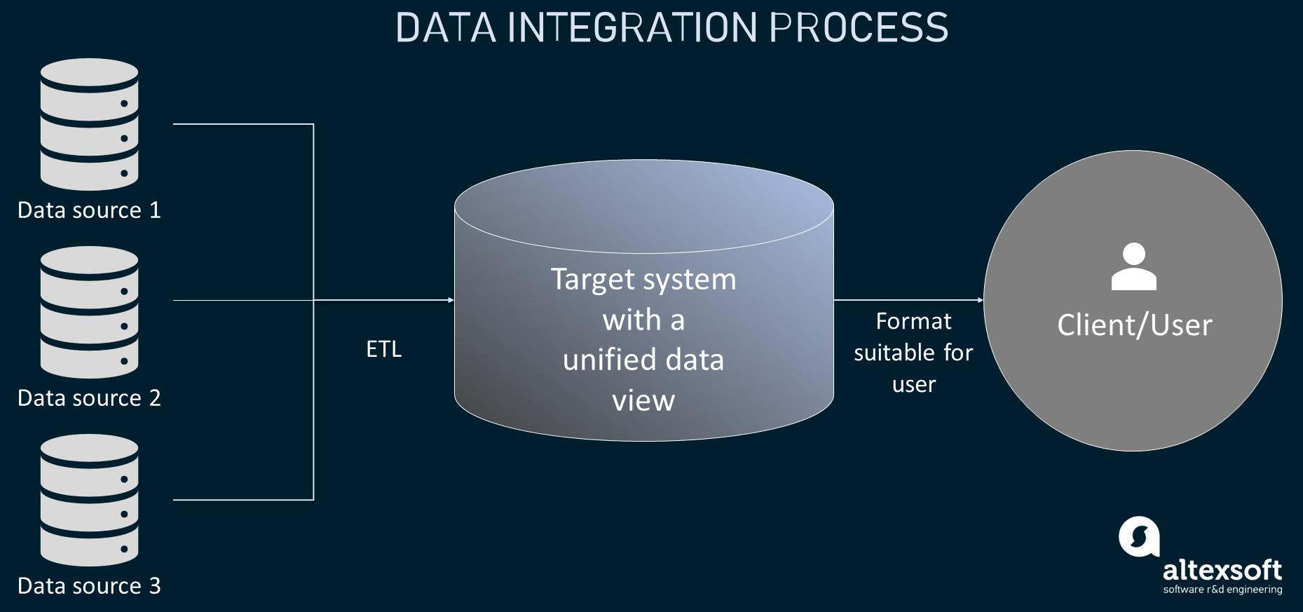 Data integration process