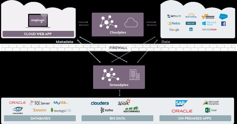 Snaplogic iPaaS architecture