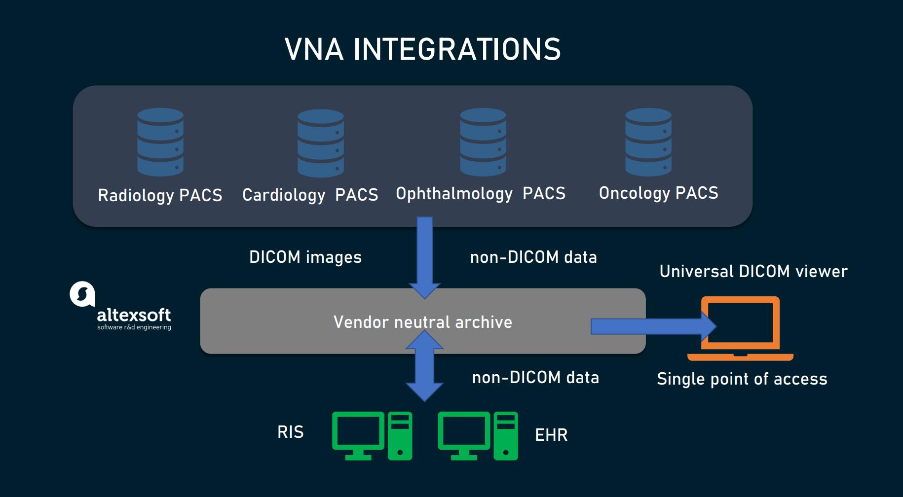 VNA integrations
